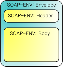 SOAP structure.png